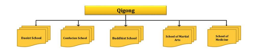 flussdiagram_qigong_englisch