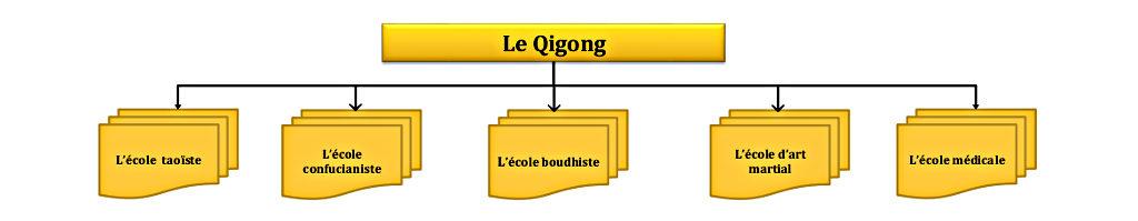 flussdiagram_qigong_franzosisch