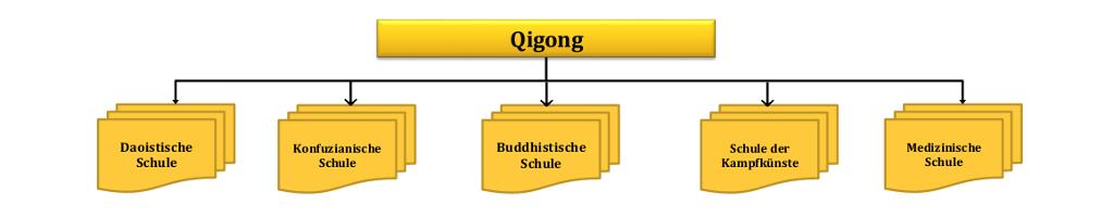 Flussdiagram_Qigong